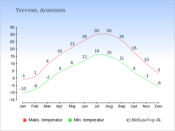 Gennemsnitlige temperaturer i Armenien -nat og dag: Januar -10,-1. Februar -8,1. Marts -2,9. April 4,16. Maj 8,21. Juni 12,26. Juli 16,30. August 15,30. September 11,26. Oktober 4,18. November -1,10. December -6,3.