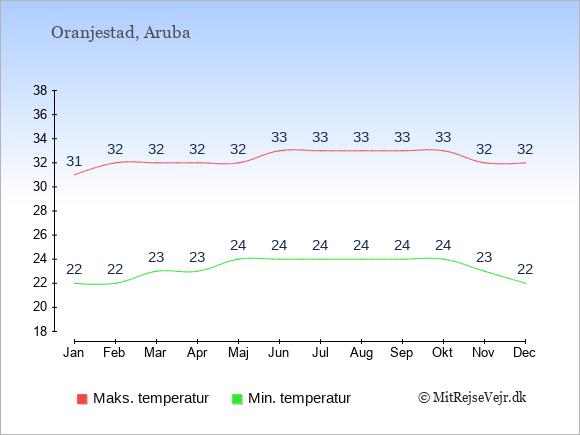 Gennemsnitlige temperaturer på Aruba -nat og dag: Januar 22;31. Februar 22;32. Marts 23;32. April 23;32. Maj 24;32. Juni 24;33. Juli 24;33. August 24;33. September 24;33. Oktober 24;33. November 23;32. December 22;32.
