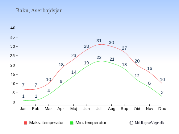 Gennemsnitlige temperaturer i Aserbajdsjan -nat og dag: Januar 1;7. Februar 1;7. Marts 4;10. April 9;18. Maj 14;23. Juni 19;28. Juli 22;31. August 21;30. September 18;27. Oktober 12;20. November 8;16. December 3;10.