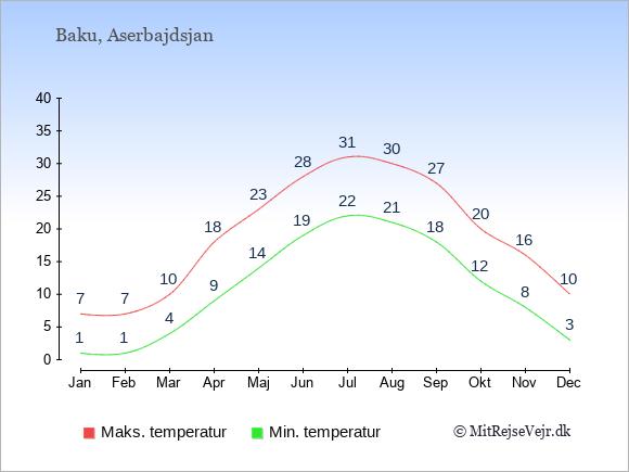 Gennemsnitlige temperaturer i Aserbajdsjan -nat og dag: Januar 1,7. Februar 1,7. Marts 4,10. April 9,18. Maj 14,23. Juni 19,28. Juli 22,31. August 21,30. September 18,27. Oktober 12,20. November 8,16. December 3,10.