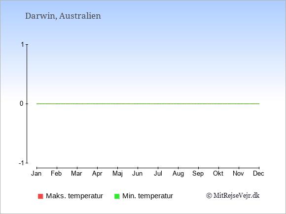 Årliga temperaturer for Darwin i Australien.