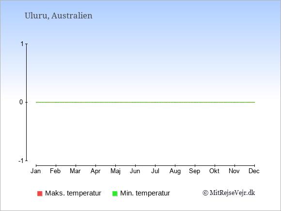 Årlige temperaturer for Uluru i Australien.