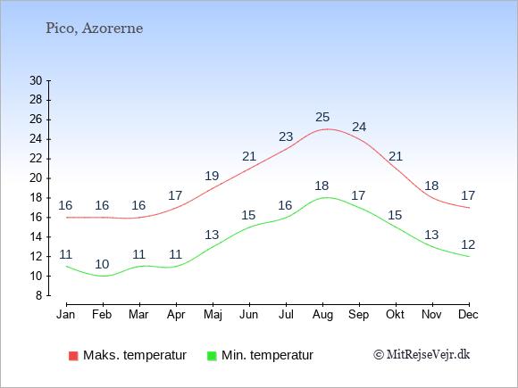 Gennemsnitlige temperaturer på Pico -nat og dag: Januar:11,16. Februar:10,16. Marts:11,16. April:11,17. Maj:13,19. Juni:15,21. Juli:16,23. August:18,25. September:17,24. Oktober:15,21. November:13,18. December:12,17.