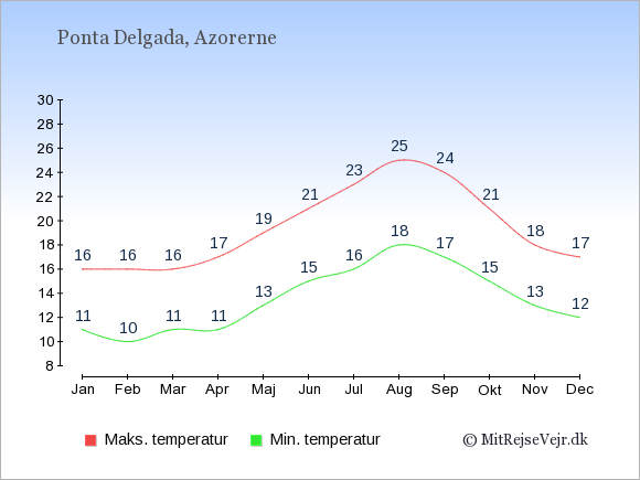 Gennemsnitlige temperaturer i Ponta Delgada -nat og dag: Januar 11;16. Februar 10;16. Marts 11;16. April 11;17. Maj 13;19. Juni 15;21. Juli 16;23. August 18;25. September 17;24. Oktober 15;21. November 13;18. December 12;17.