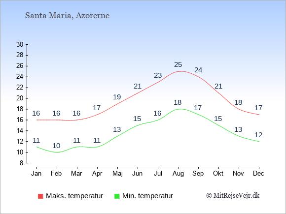 Gennemsnitlige temperaturer på Santa Maria -nat og dag: Januar:11,16. Februar:10,16. Marts:11,16. April:11,17. Maj:13,19. Juni:15,21. Juli:16,23. August:18,25. September:17,24. Oktober:15,21. November:13,18. December:12,17.