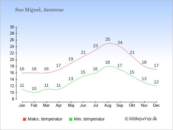 Gennemsnitlige temperaturer på Sao Miguel -nat og dag: Januar:11,16. Februar:10,16. Marts:11,16. April:11,17. Maj:13,19. Juni:15,21. Juli:16,23. August:18,25. September:17,24. Oktober:15,21. November:13,18. December:12,17.