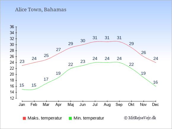 Gennemsnitlige temperaturer i Alice Town -nat og dag: Januar 15;23. Februar 15;24. Marts 17;25. April 19;27. Maj 22;29. Juni 23;30. Juli 24;31. August 24;31. September 24;31. Oktober 22;29. November 19;26. December 16;24.