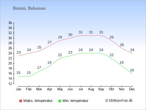 Gennemsnitlige temperaturer på Bimini -nat og dag: Januar 15;23. Februar 15;24. Marts 17;25. April 19;27. Maj 22;29. Juni 23;30. Juli 24;31. August 24;31. September 24;31. Oktober 22;29. November 19;26. December 16;24.