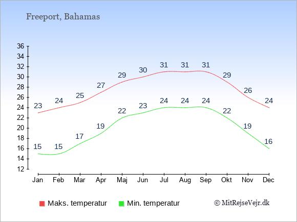 Gennemsnitlige temperaturer i Freeport -nat og dag: Januar 15;23. Februar 15;24. Marts 17;25. April 19;27. Maj 22;29. Juni 23;30. Juli 24;31. August 24;31. September 24;31. Oktober 22;29. November 19;26. December 16;24.