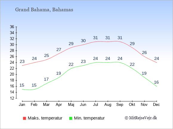 Gennemsnitlige temperaturer på Grand Bahama -nat og dag: Januar 15;23. Februar 15;24. Marts 17;25. April 19;27. Maj 22;29. Juni 23;30. Juli 24;31. August 24;31. September 24;31. Oktober 22;29. November 19;26. December 16;24.