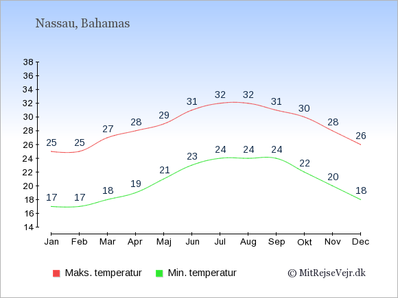 Gennemsnitlige temperaturer på Bahamas -nat og dag: Januar 17;25. Februar 17;25. Marts 18;27. April 19;28. Maj 21;29. Juni 23;31. Juli 24;32. August 24;32. September 24;31. Oktober 22;30. November 20;28. December 18;26.