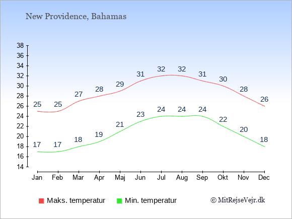 Gennemsnitlige temperaturer på New Providence -nat og dag: Januar 17;25. Februar 17;25. Marts 18;27. April 19;28. Maj 21;29. Juni 23;31. Juli 24;32. August 24;32. September 24;31. Oktober 22;30. November 20;28. December 18;26.