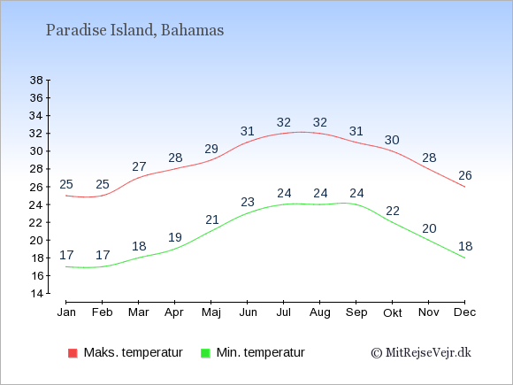 Gennemsnitlige temperaturer i Paradise Island -nat og dag: Januar 17;25. Februar 17;25. Marts 18;27. April 19;28. Maj 21;29. Juni 23;31. Juli 24;32. August 24;32. September 24;31. Oktober 22;30. November 20;28. December 18;26.