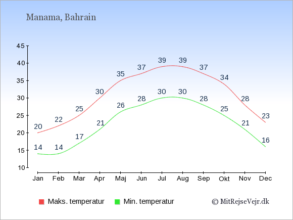 Gennemsnitlige temperaturer i Bahrain -nat og dag: Januar 14;20. Februar 14;22. Marts 17;25. April 21;30. Maj 26;35. Juni 28;37. Juli 30;39. August 30;39. September 28;37. Oktober 25;34. November 21;28. December 16;23.