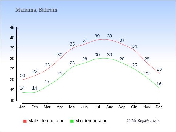 Gennemsnitlige temperaturer i Bahrain -nat og dag: Januar 14;20. Februar 14;22. Marts 17;25. April 21;30. Maj 26;35. Juni 28;37. Juli 30;39. August 30;39. September 28;37. Oktober 25;34. November 21;28. December 16;23.