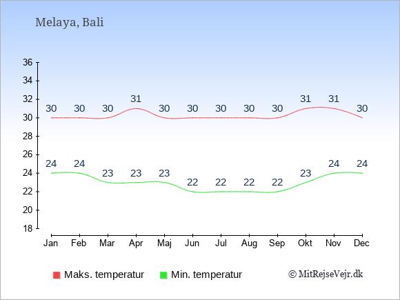 Gennemsnitlige temperaturer i Melaya -nat og dag: Januar:24,30. Februar:24,30. Marts:23,30. April:23,31. Maj:23,30. Juni:22,30. Juli:22,30. August:22,30. September:22,30. Oktober:23,31. November:24,31. December:24,30.
