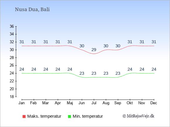 Gennemsnitlige temperaturer i Nusa Dua -nat og dag: Januar:24,31. Februar:24,31. Marts:24,31. April:24,31. Maj:24,31. Juni:23,30. Juli:23,29. August:23,30. September:23,30. Oktober:24,31. November:24,31. December:24,31.