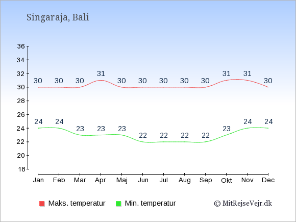 Gennemsnitlige temperaturer i Singaraja -nat og dag: Januar:24,30. Februar:24,30. Marts:23,30. April:23,31. Maj:23,30. Juni:22,30. Juli:22,30. August:22,30. September:22,30. Oktober:23,31. November:24,31. December:24,30.