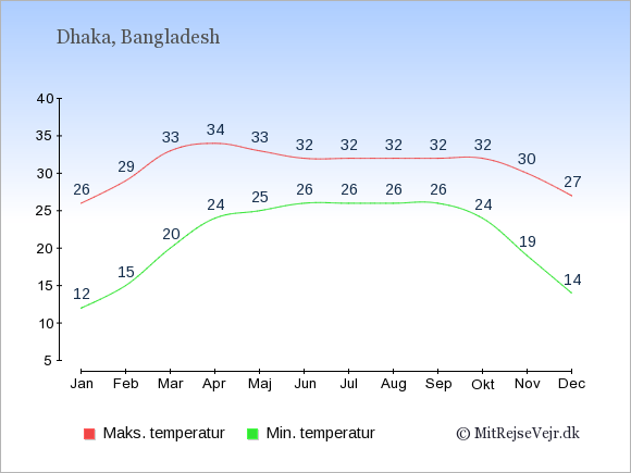 Temperaturer i Bangladesh -dag og nat.
