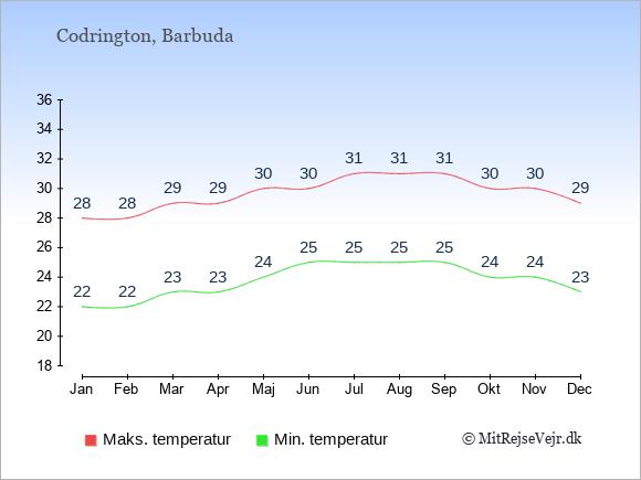 Gennemsnitlige temperaturer i Codrington -nat og dag: Januar 22;28. Februar 22;28. Marts 23;29. April 23;29. Maj 24;30. Juni 25;30. Juli 25;31. August 25;31. September 25;31. Oktober 24;30. November 24;30. December 23;29.