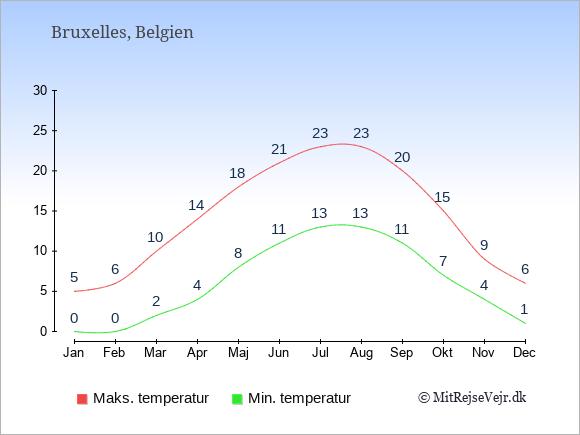 Temperaturer i Belgien -dag og nat.