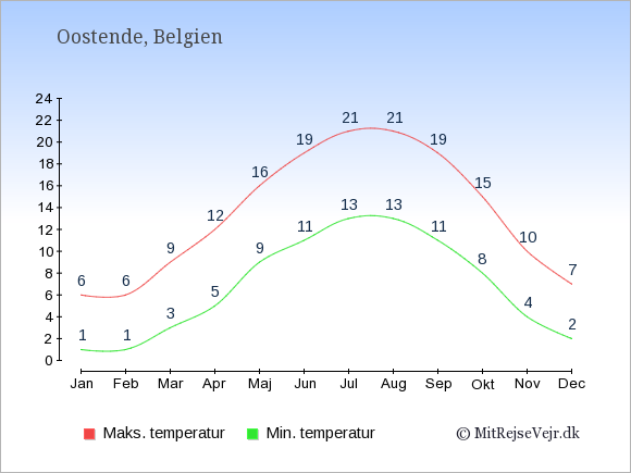 Gennemsnitlige temperaturer i Oostende -nat og dag: Januar 1;6. Februar 1;6. Marts 3;9. April 5;12. Maj 9;16. Juni 11;19. Juli 13;21. August 13;21. September 11;19. Oktober 8;15. November 4;10. December 2;7.