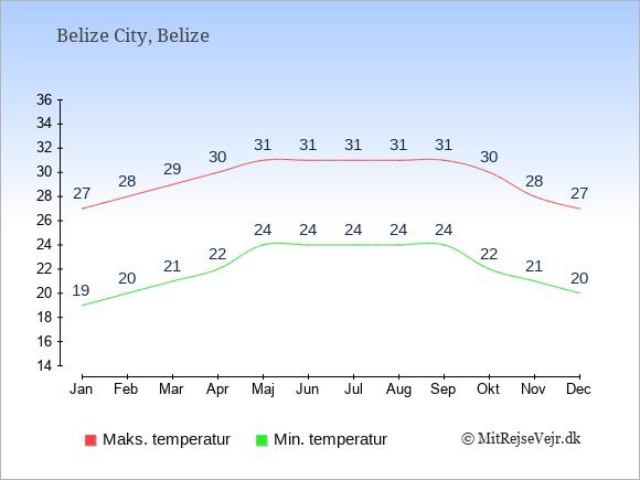 Temperaturer i Belize -dag og nat.