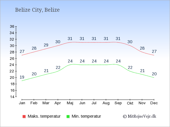 Gennemsnitlige temperaturer i Belize -nat og dag: Januar 19;27. Februar 20;28. Marts 21;29. April 22;30. Maj 24;31. Juni 24;31. Juli 24;31. August 24;31. September 24;31. Oktober 22;30. November 21;28. December 20;27.