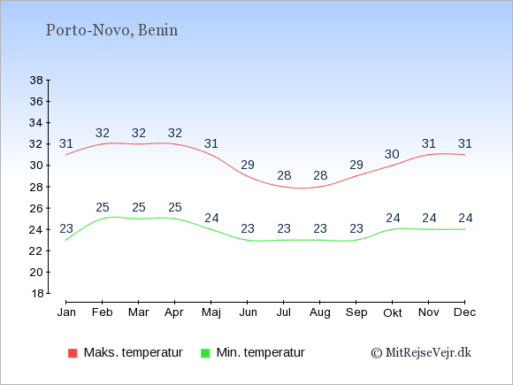 Gennemsnitlige temperaturer i Benin -nat og dag: Januar 23;31. Februar 25;32. Marts 25;32. April 25;32. Maj 24;31. Juni 23;29. Juli 23;28. August 23;28. September 23;29. Oktober 24;30. November 24;31. December 24;31.