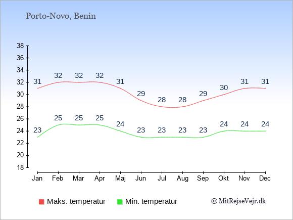 Gennemsnitlige temperaturer i Benin -nat og dag: Januar 23;31. Februar 25;32. Marts 25;32. April 25;32. Maj 24;31. Juni 23;29. Juli 23;28. August 23;28. September 23;29. Oktober 24;30. November 24;31. December 24;31.