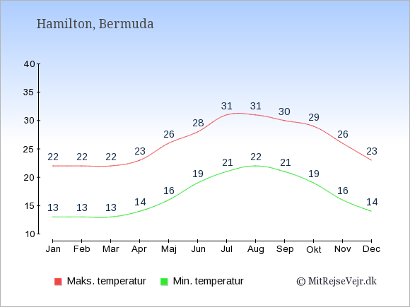 Gennemsnitlige temperaturer på Bermuda -nat og dag: Januar 13;22. Februar 13;22. Marts 13;22. April 14;23. Maj 16;26. Juni 19;28. Juli 21;31. August 22;31. September 21;30. Oktober 19;29. November 16;26. December 14;23.