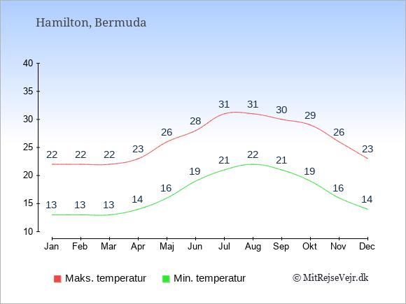 Gennemsnitlige temperaturer i  Hamilton -nat og dag: Januar 13,22. Februar 13,22. Marts 13,22. April 14,23. Maj 16,26. Juni 19,28. Juli 21,31. August 22,31. September 21,30. Oktober 19,29. November 16,26. December 14,23.