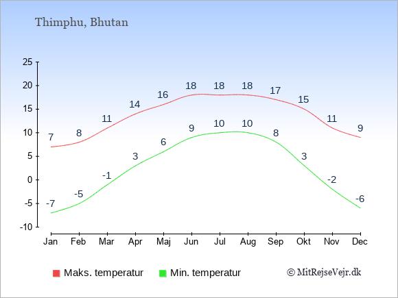 Gennemsnitlige temperaturer i Bhutan -nat og dag: Januar -7;7. Februar -5;8. Marts -1;11. April 3;14. Maj 6;16. Juni 9;18. Juli 10;18. August 10;18. September 8;17. Oktober 3;15. November -2;11. December -6;9.