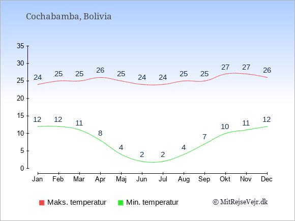 Gennemsnitlige temperaturer i Cochabamba -nat og dag: Januar 12;24. Februar 12;25. Marts 11;25. April 8;26. Maj 4;25. Juni 2;24. Juli 2;24. August 4;25. September 7;25. Oktober 10;27. November 11;27. December 12;26.