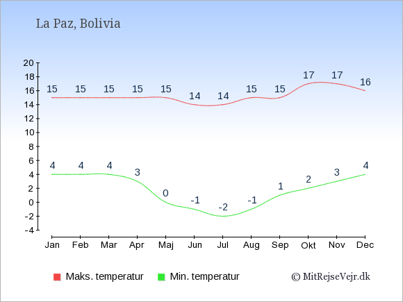Gennemsnitlige temperaturer i Bolivia -nat og dag: Januar 4;15. Februar 4;15. Marts 4;15. April 3;15. Maj 0;15. Juni -1;14. Juli -2;14. August -1;15. September 1;15. Oktober 2;17. November 3;17. December 4;16.