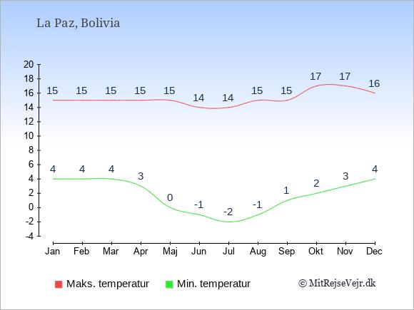 Gennemsnitlige temperaturer i La Paz -nat og dag: Januar 4;15. Februar 4;15. Marts 4;15. April 3;15. Maj 0;15. Juni -1;14. Juli -2;14. August -1;15. September 1;15. Oktober 2;17. November 3;17. December 4;16.