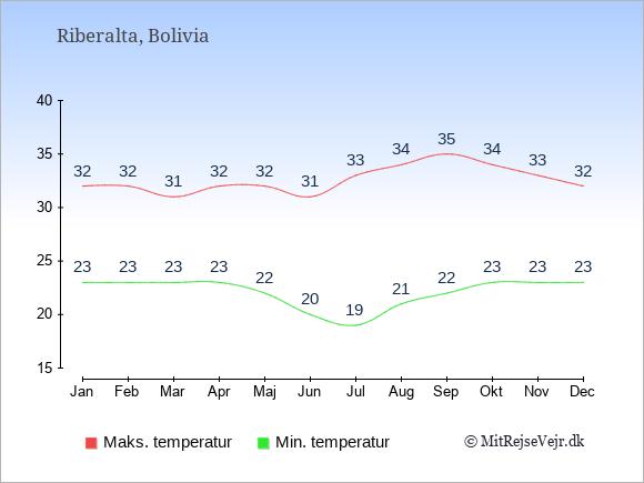 Gennemsnitlige temperaturer i Riberalta -nat og dag: Januar 23;32. Februar 23;32. Marts 23;31. April 23;32. Maj 22;32. Juni 20;31. Juli 19;33. August 21;34. September 22;35. Oktober 23;34. November 23;33. December 23;32.