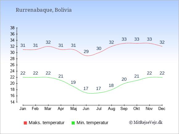 Gennemsnitlige temperaturer i Rurrenabaque -nat og dag: Januar 22;31. Februar 22;31. Marts 22;32. April 21;31. Maj 19;31. Juni 17;29. Juli 17;30. August 18;32. September 20;33. Oktober 21;33. November 22;33. December 22;32.