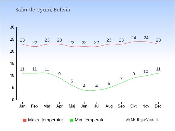 Gennemsnitlige temperaturer i Salar de Uyuni -nat og dag: Januar 11;23. Februar 11;22. Marts 11;23. April 9;23. Maj 6;22. Juni 4;22. Juli 4;22. August 5;23. September 7;23. Oktober 9;24. November 10;24. December 11;23.