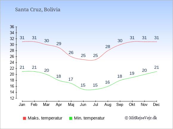 Gennemsnitlige temperaturer i Santa Cruz -nat og dag: Januar 21;31. Februar 21;31. Marts 20;30. April 18;29. Maj 17;26. Juni 15;25. Juli 15;25. August 16;28. September 18;30. Oktober 19;31. November 20;31. December 21;31.