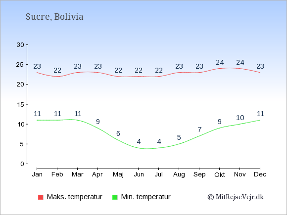 Gennemsnitlige temperaturer i Sucre -nat og dag: Januar 11;23. Februar 11;22. Marts 11;23. April 9;23. Maj 6;22. Juni 4;22. Juli 4;22. August 5;23. September 7;23. Oktober 9;24. November 10;24. December 11;23.