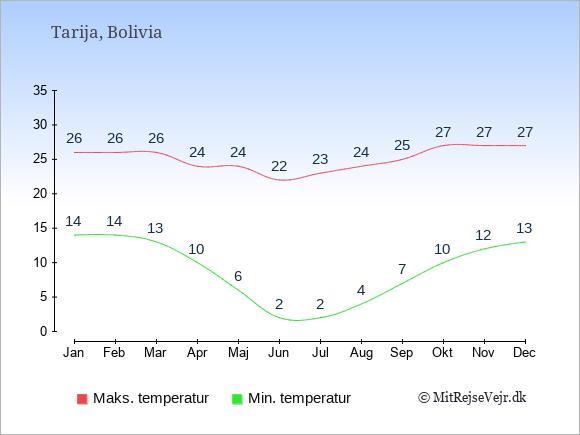 Gennemsnitlige temperaturer i Tarija -nat og dag: Januar 14;26. Februar 14;26. Marts 13;26. April 10;24. Maj 6;24. Juni 2;22. Juli 2;23. August 4;24. September 7;25. Oktober 10;27. November 12;27. December 13;27.