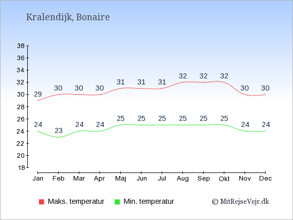 Gennemsnitlige temperaturer i Kralendijk -nat og dag: Januar 24;29. Februar 23;30. Marts 24;30. April 24;30. Maj 25;31. Juni 25;31. Juli 25;31. August 25;32. September 25;32. Oktober 25;32. November 24;30. December 24;30.