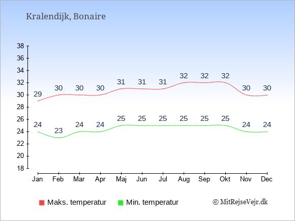 Temperaturer på Bonaire -dag og nat.