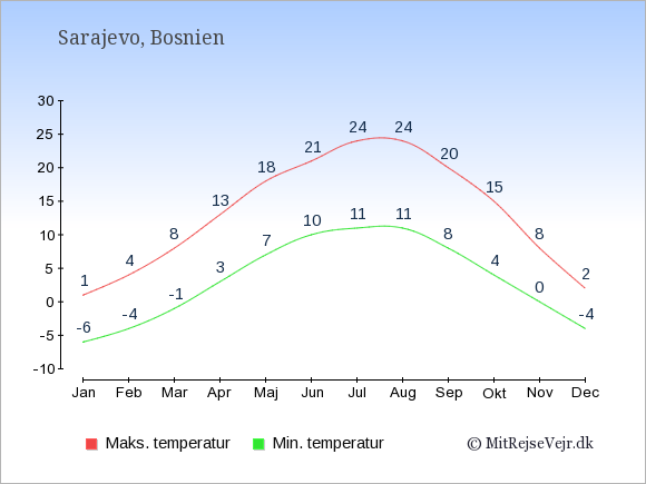 Gennemsnitlige temperaturer i Bosnien -nat og dag: Januar -6;1. Februar -4;4. Marts -1;8. April 3;13. Maj 7;18. Juni 10;21. Juli 11;24. August 11;24. September 8;20. Oktober 4;15. November 0;8. December -4;2.