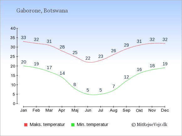 Gennemsnitlige temperaturer i Botswana -nat og dag: Januar 20;33. Februar 19;32. Marts 17;31. April 14;28. Maj 8;25. Juni 5;22. Juli 5;23. August 7;26. September 12;29. Oktober 16;31. November 18;32. December 19;32.