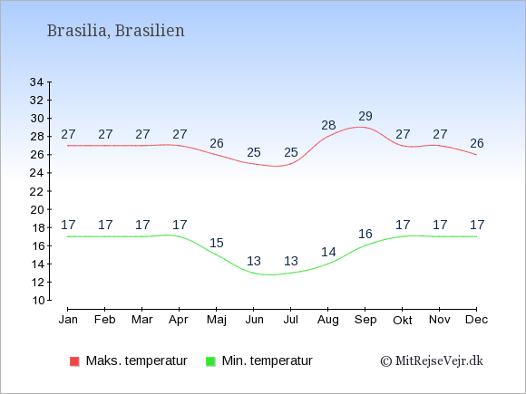 Gennemsnitlige temperaturer i Brasilien -nat og dag: Januar 17;27. Februar 17;27. Marts 17;27. April 17;27. Maj 15;26. Juni 13;25. Juli 13;25. August 14;28. September 16;29. Oktober 17;27. November 17;27. December 17;26.