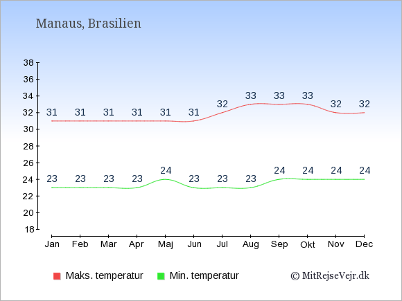 Gennemsnitlige temperaturer i Manaus -nat og dag: Januar 23,31. Februar 23,31. Marts 23,31. April 23,31. Maj 24,31. Juni 23,31. Juli 23,32. August 23,33. September 24,33. Oktober 24,33. November 24,32. December 24,32.