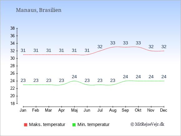 Gennemsnitlige temperaturer i Manaus -nat og dag: Januar 23;31. Februar 23;31. Marts 23;31. April 23;31. Maj 24;31. Juni 23;31. Juli 23;32. August 23;33. September 24;33. Oktober 24;33. November 24;32. December 24;32.