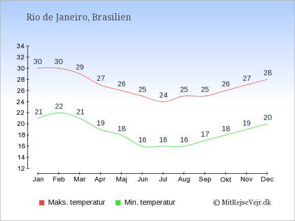 Gennemsnitlige temperaturer i Rio de Janeiro -nat og dag: Januar 21,30. Februar 22,30. Marts 21,29. April 19,27. Maj 18,26. Juni 16,25. Juli 16,24. August 16,25. September 17,25. Oktober 18,26. November 19,27. December 20,28.